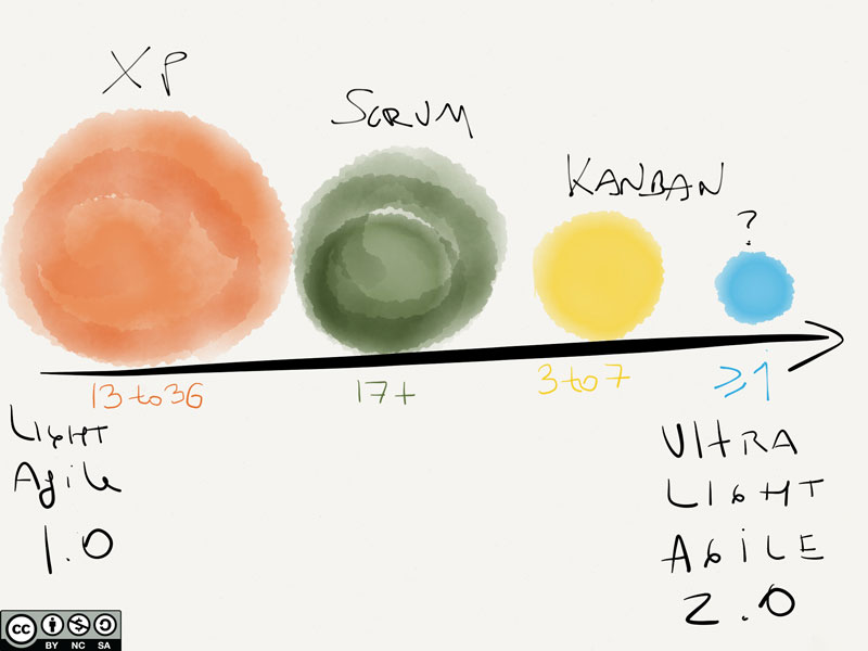 Figure 1 - Traditional Agile Methods compared to Ultra Light Second Generation Methods - Scrum, XP, Kanban