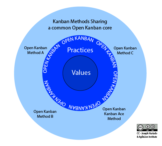 Open Kanban Diagram - Shown with Future Kanban Methods that share the common Open Kanban core