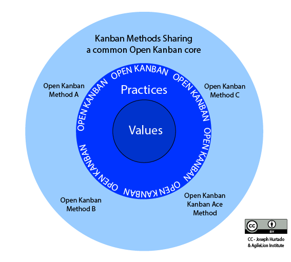 Diagram of Open Kanban Methods - The Open Kanban Ecosystem