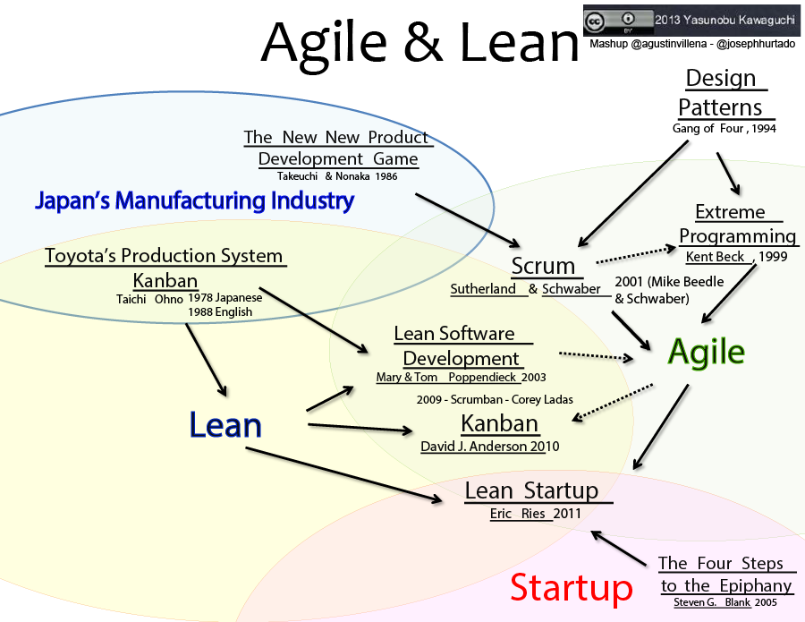 Agile and Lean Influences - Where did Kanban, Scrum, Scrumban and Lean Startup come from?