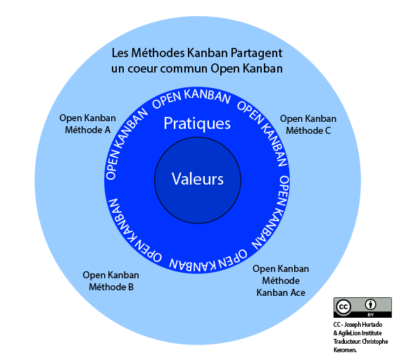 Open-Kanban-in-French