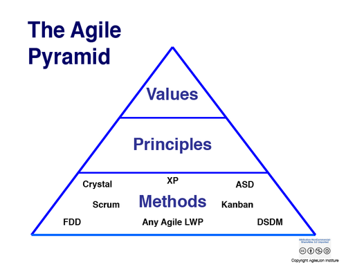 Agile Pyramid by AgileLion Institute